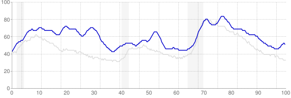 District of Columbia monthly unemployment rate chart from 1990 to November 2017